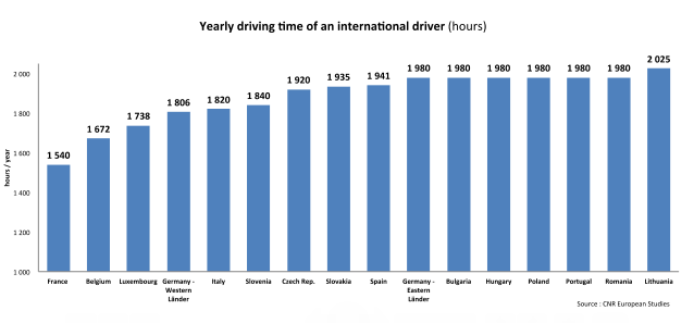 delivery services driving time
