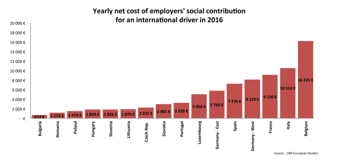 delivery services net social contribution